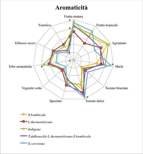 la-distesa_aromaticità