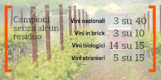 altroconsumo-residui-vino