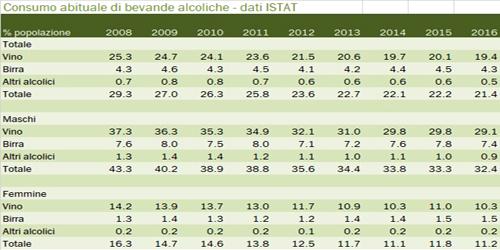 I numeri del vino, Marco Baccaglio, consumo-alcolici-2016-3