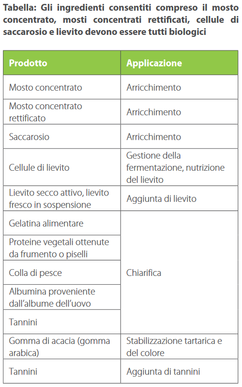 Vino biologico, sostanze consentite